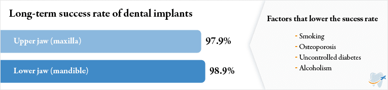 Graphic with success rato of dental implants and factors that lower the rate