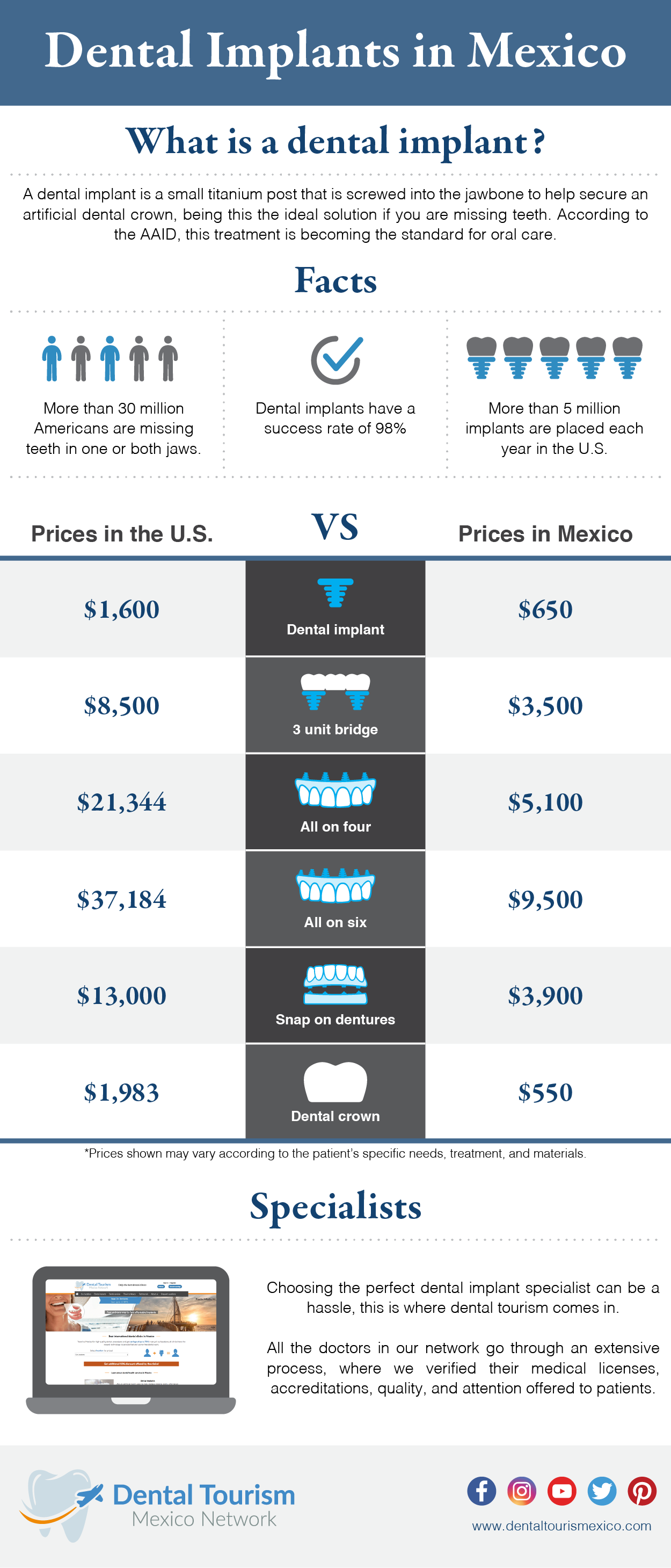 Prices comparison of dental implants in Mexico